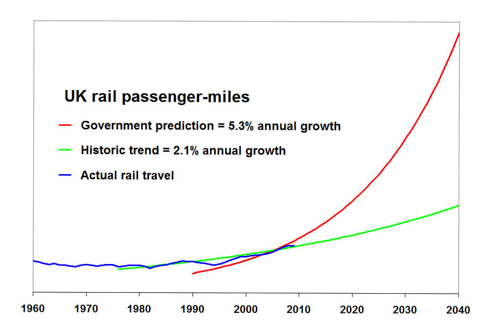 Rail travel growth