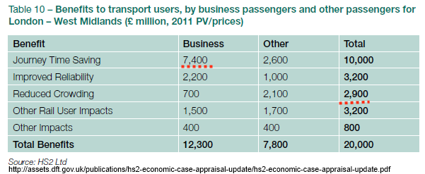 Table - HS2 Benefits to Transport Users