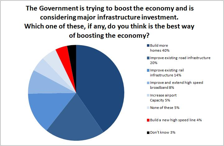 In a survey carried out by Ipsos MORI, only 4% thought HS2 was the best way of boosting the economy, just beating 'Don't Know'.