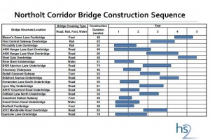 The roadworks timetable which had been planned for Ealing until April 2013.