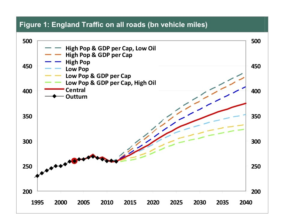 Graph of DfT traffic projections to 2040