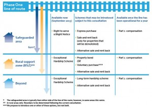 Graphic from HS2 Ltd on current consultation.