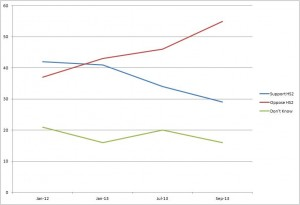 Graph showing how support for HS2 has collapsed since January 2012