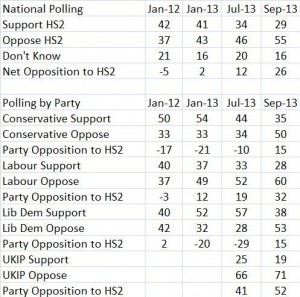 Table showing full national data for the last four YOUGOV polls, including breakdown by party.