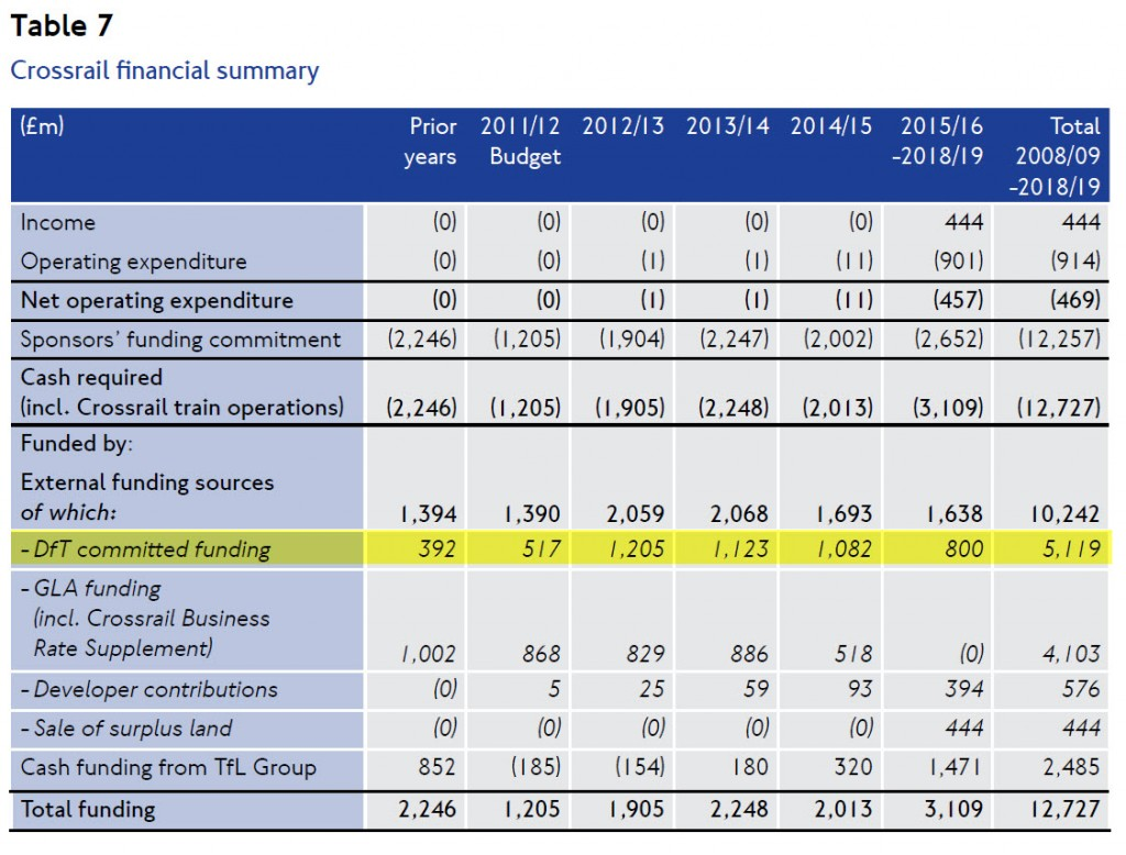 Table of Crossrail funding - of the £12.7bn total, only £5 bn from the Dft