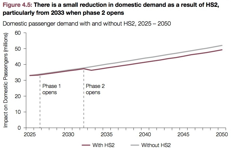 Davies Commission assessment shows HS2 makes little difference to domestic demand for air