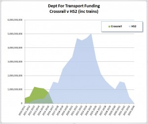 The actual cost of HS2 and Crossrail to the DfT, taken from their figures.