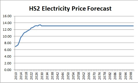 HS2 Ltd attempt to forecast electricity price rises