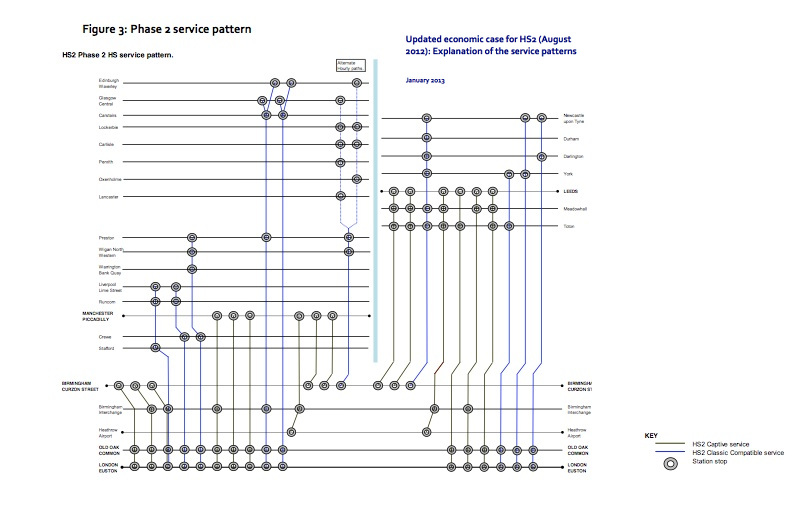 Jan 2013 HS2 Service Pattern