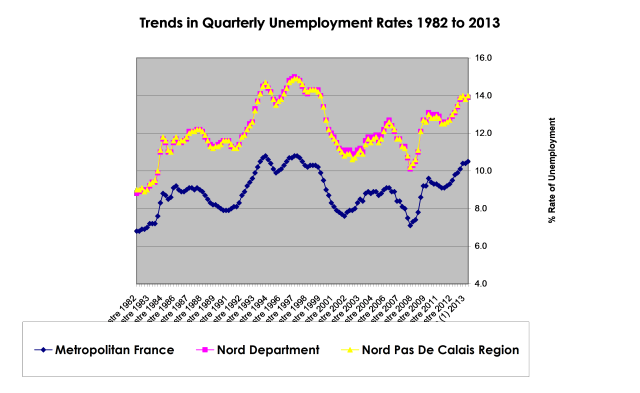 Employment up relative to France
