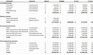 Full breakdown of contractors overspend, as of February 2014. Click to enlarge.