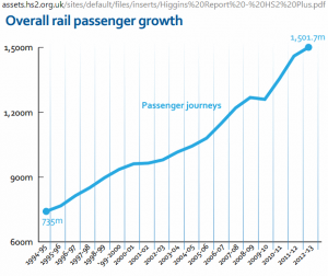 'HS2 Plus' GB rail passenger growth diagram