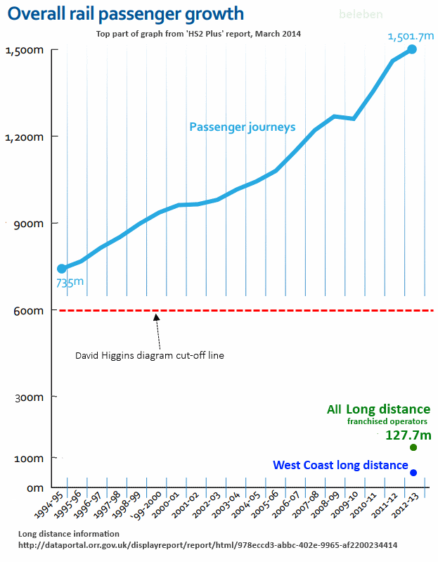 HS2 Plus' rail passenger growth diagram re-worked to include All long distance and WCML long distance journeys