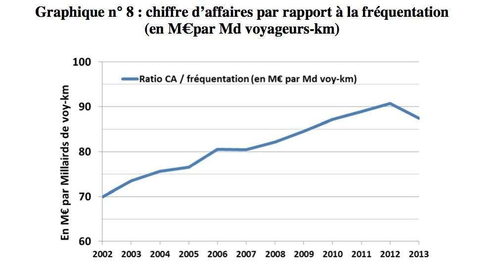 Graph from 20141023_diaporama_rapport_grande_vitesse_ferroviaire_v2.pdf