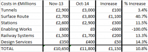 According to HS2 Ltd, this table does not represent an increase in costs.