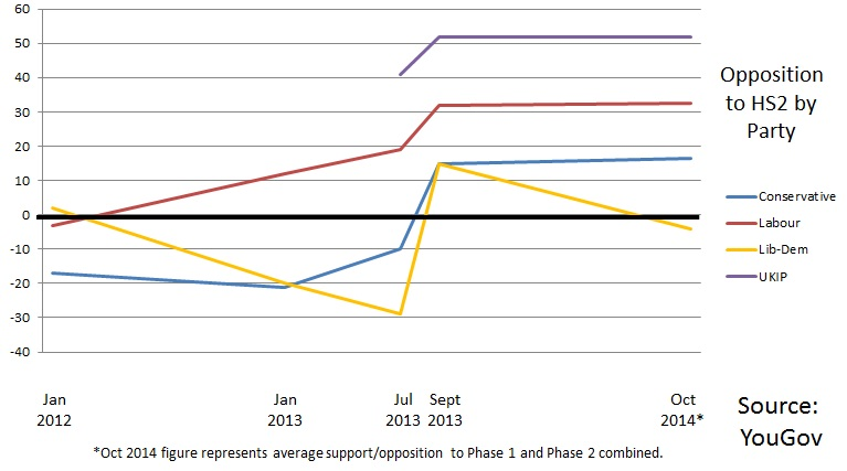 Support for HS2 by party, to Oct 2014