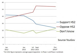 Graph showing support/opposition to HS2, up to Oct 2014