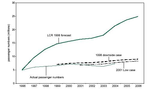HS1 forecasts versus actual passenger numbers