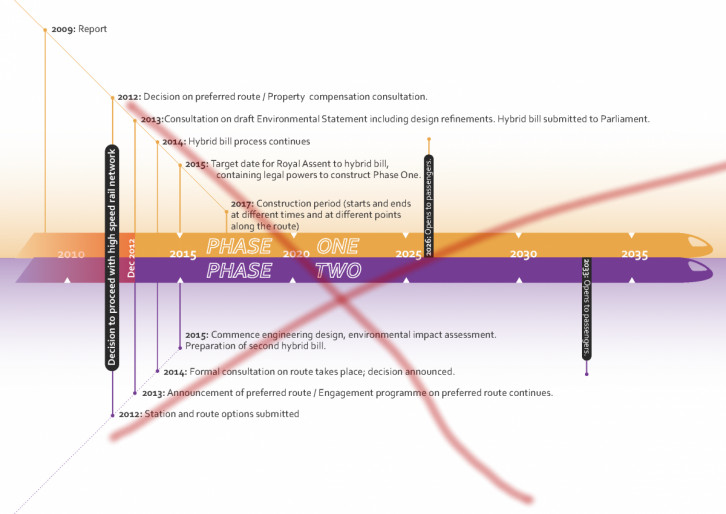 Out of date HS2 timeline, showing missed dates