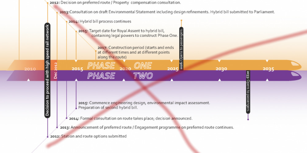 HS2 Ltd timeline - now out of date