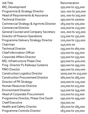 The full list of jobs HS2 Ltd are paying over £100,00 for