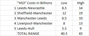 hs3costs