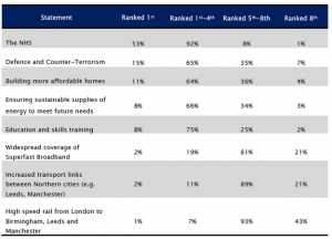 ComRes polling shows how little of a priority HS2 is to the voting public