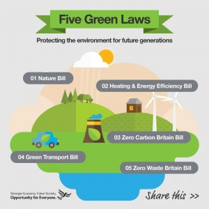 The Lib-Dems Five Green Laws, which <b><p class=