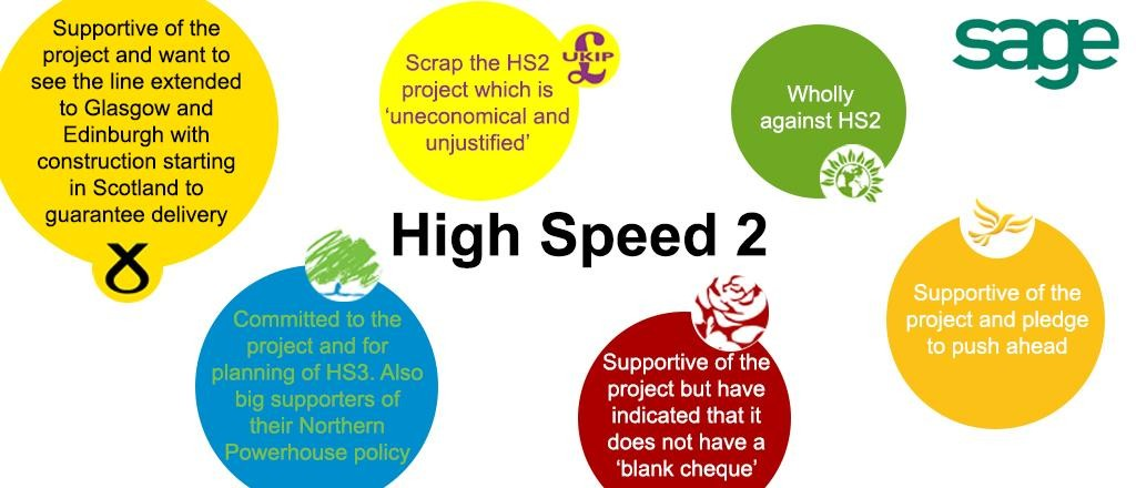 A graphic on where parties stand on HS2