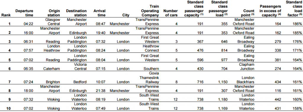 Rail Overcrowding Top 10, Autumn 2014