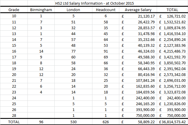 Table showing HS2 Ltd Wages in October 2015