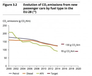 co2 emissions from new passenger cars