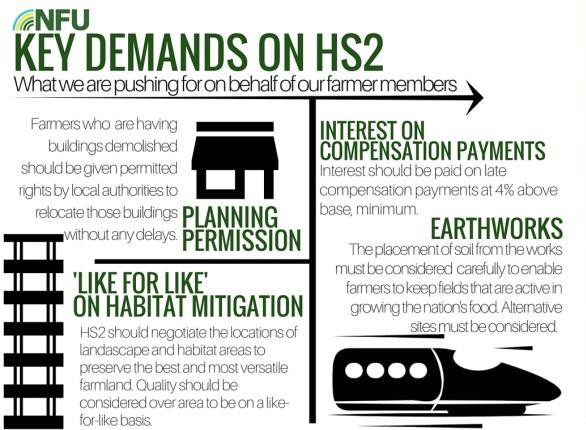 NFU Key demands on HS2