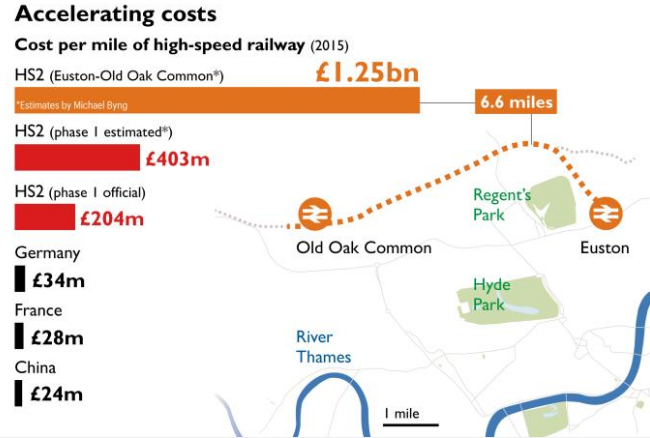 Infrographic on HS2 costs from The Sunday Times