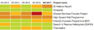 Some of the historic MPA/IPA ratings for DfT projects. HS2 is the only one on the whole Government book to have been amber/red for five years solid.