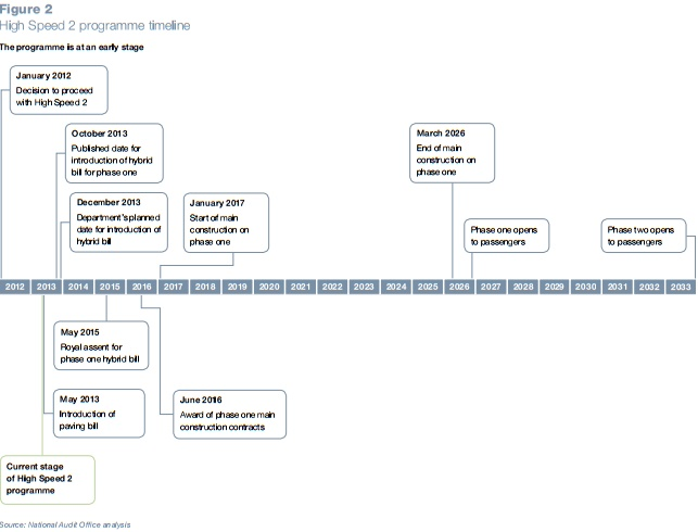 HS2 timetable as published in National Audit Office report on HS2, May 2013: