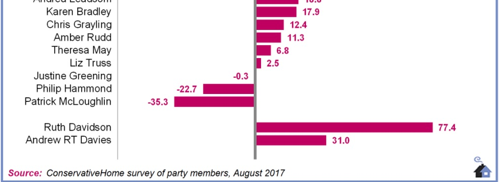 Conservative Home survey of Members: Cabinet League Table Aug 2017