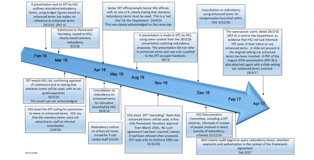 Timeline from Government Internal Audit of HS2 Ltd redundancy payments