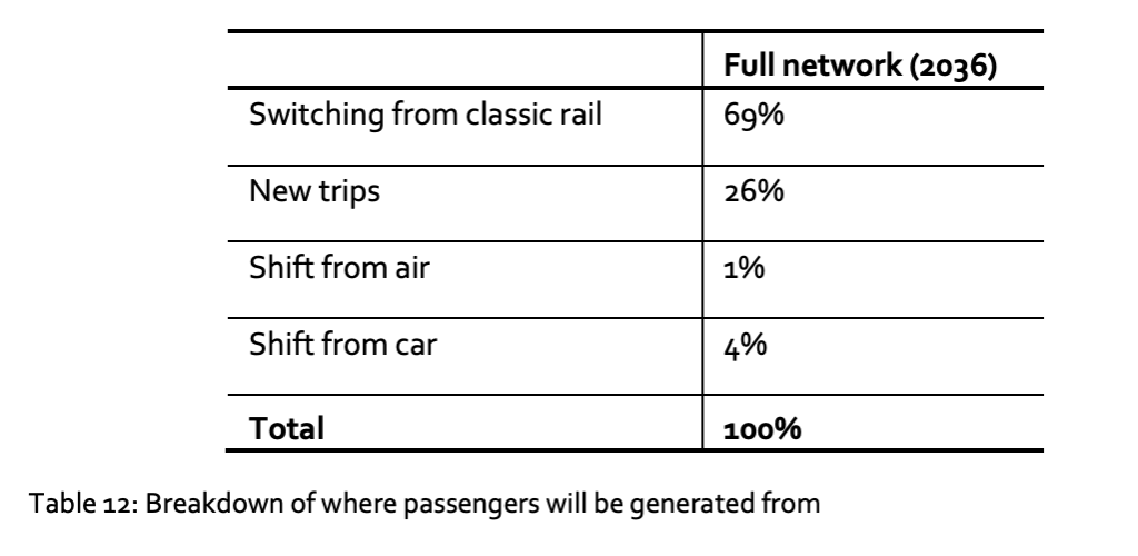 Modal Shift data published by HS2 shows 1% from air and 4% from car
