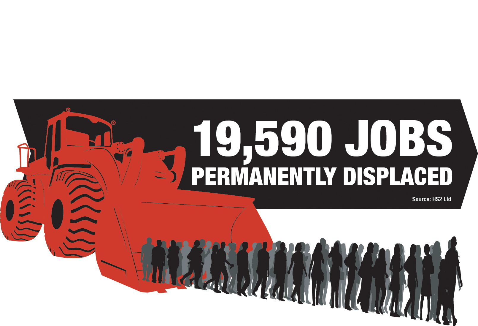 19,590 jobs displaced